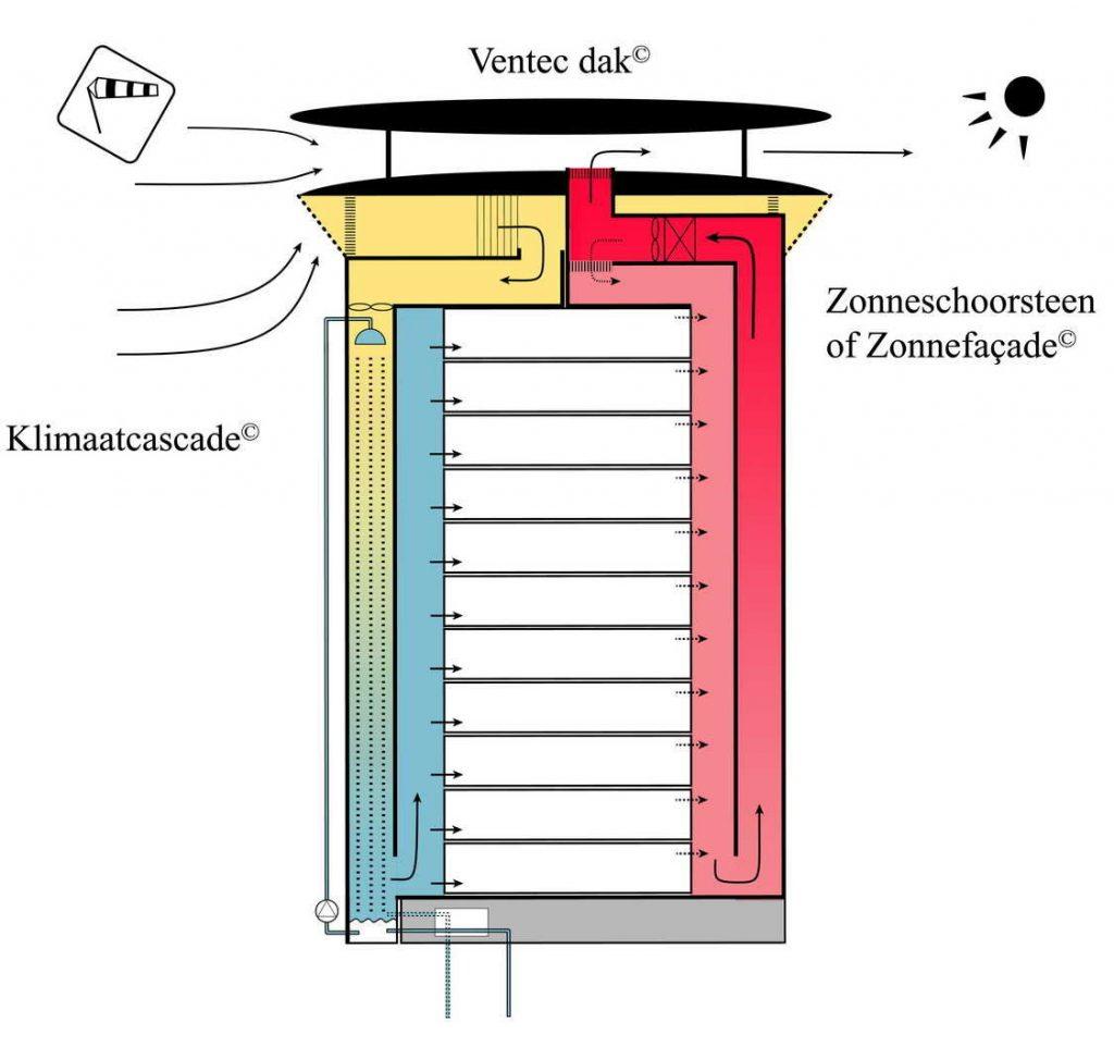 EWF-Lab Schematische weergave EWF